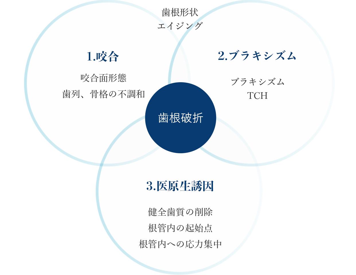 咬合・ブラキシズム・医源生誘因イメージ